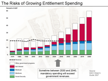 Risks Due To Increasing Entitlement Spending, According To GAO's Projections Of Future Trends