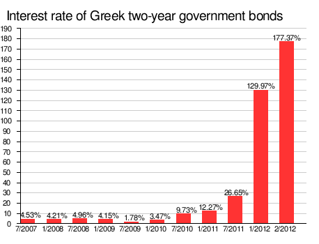 Interest Rate Of Greek Two-Year Government Bonds Traded In The Secondary Market Reflecting The Markets' Assessment Of Investment Risk