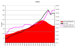 Public Debt, GDP, Debt-To-GDP ratio.