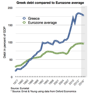 Greek_debt_and_EU_average_since_1977 (3)