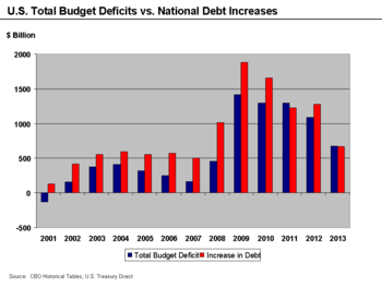 Deficit And Debt Increases 2001–2013