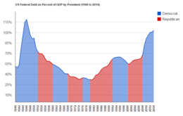 US Federal Debt As Percent Of GDP By Presidential Party From 1940 To 2014