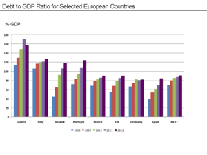 Public Debt To GDP Ratio For Selected Eurozone Countries And The UK—2008 To 2011.