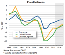 Budget Deficit Of The Euro Area Compared To The United States And The UK.