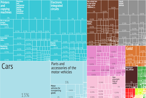 Graphical depiction of Japan Product 's product exports