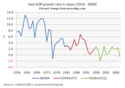 Real GDP growth rate from 1956 to 2008