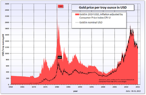 Gold price history in 1960–2011