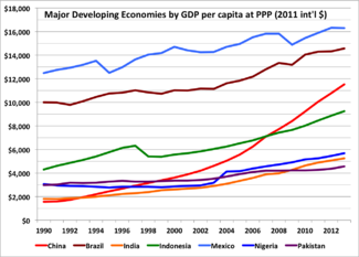 China and other major developing economies by GDP per capita at purchasing-power parity, 1990-2013. The rapid economic growth of China (red) is readily apparent.