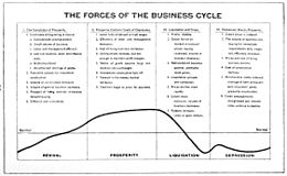Business cycle with it specific forces in four stages according to Malcolm C. Rorty, 1922