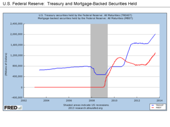 350px-U.S._Federal_Reserve_-_Treasury_and_Mortgage-Backed_Securities_Held
