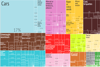 Canada Export Treemap by Product