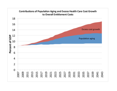 400px-Effects_of_Population_Aging_and_Excess_Health_Care_Costs_on_Entitlement_Programs_(2013)