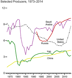 Graph of top oil-producing countries, showing drop in Iran's production