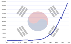 Between 1962 and 1994, the South Korean economy grew at an average of 10% annually, fueled by annual export growth of 20%,[19] in a period called the Miracle on the Han River.