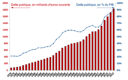 France's public debt. It continues to rise.