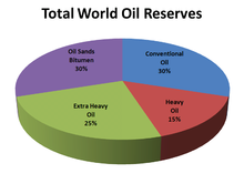Unconventional oil resources are greater than conventional ones.
