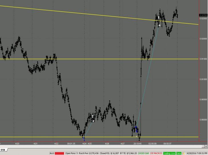 Trading in Australia