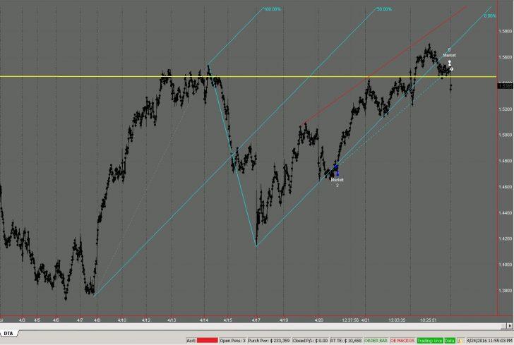 day trading in sydney australia