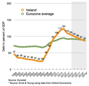 Debt of Ireland compared to Euro-zone average since 1999.