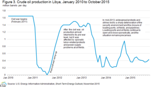 Libyan oil production collapsed during two previous civil wars.