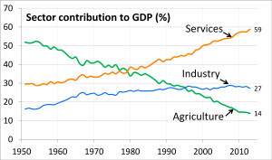 1951_to_2013_Trend_Chart_of_Sector_Share_of_Total_GDP_for_each_year,_India (1)
