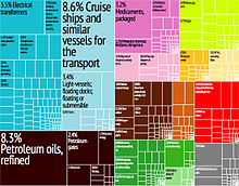 Graphical depiction of Croatia's product exports in 28 color-coded categories.