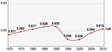 Tajikistan: trends in its Human Development Index indicator 1970–2010