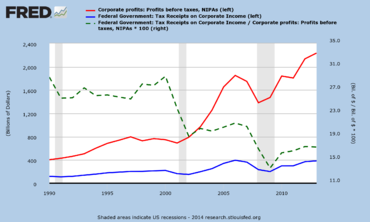 U.S. corporate effective tax rates fell from 29% in 2000 to 17% in 2013.