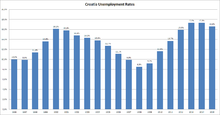 Unemployment rate in Croatia from 1996 - 2015 according to Eurostat