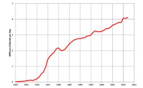 Chinese oil reserves 1960-2015