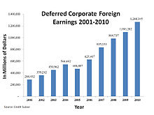 Deferred U.S. corporate foreign earnings 2001–2010.