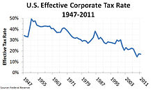 The U.S. federal effective corporate tax rate has become much lower than the nominal rate because of tax shelters such as tax havens.