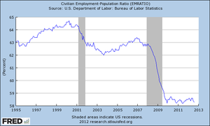 The percentage of the US working age population employed, 1995–2012.