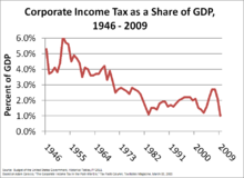 Corporate income tax as a share of GDP, 1946–2009.