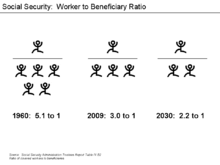 Social Security - Ratio of Covered Workers to Retirees