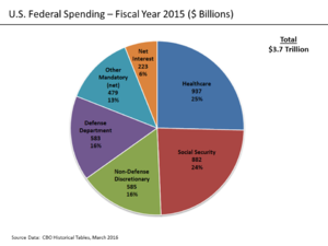 Fiscal Year 2015 U.S. Federal Spending – Cash or Budget Basis