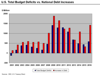 U.S. Deficit and Debt Increases 2001–2016
