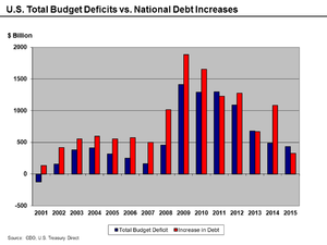 Deficit and debt increases 2001–2012.