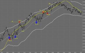 Tradestation Charts