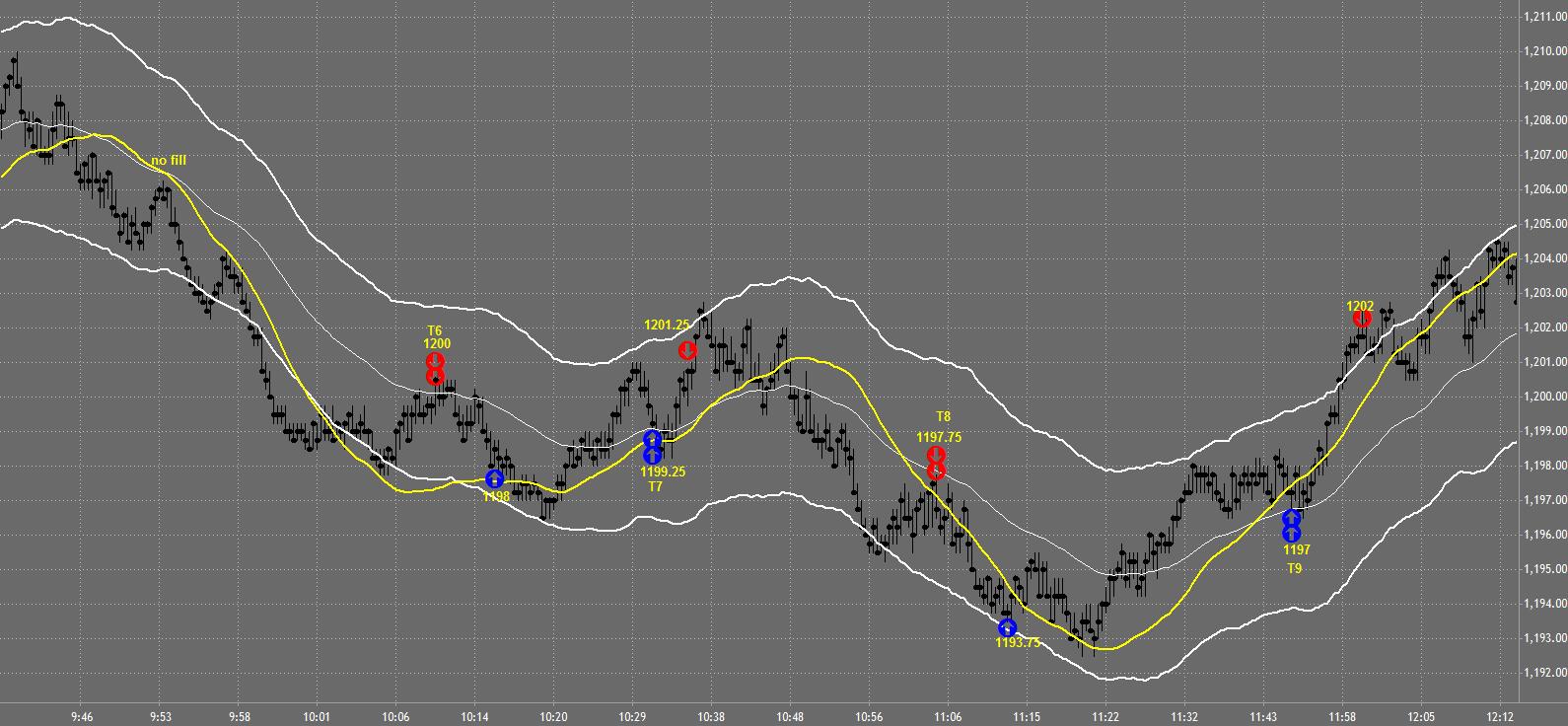 Tradestation Charts, day trading charts, day trading chart