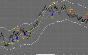 Day Trading Charts, trading charts