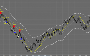 Day Trading Charts, Charts for day trading