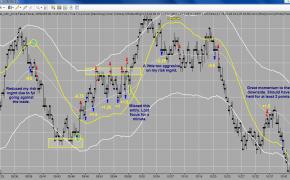 Graduate Master Trader May 29th Recap: 4.75 pts (NEW Trader)