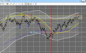 July 17th Master Trader Recap: 3.5 Points From Puerto Rico!