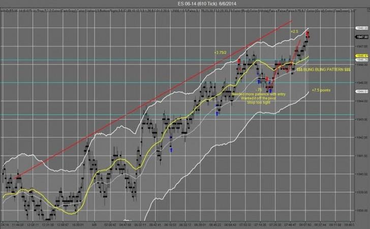 """Recap 6 De Junio, Un Trader Prometedor: El """"Bling-Bling"""" Trade - 7.5 Puntos"""