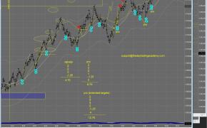 DTA Chart