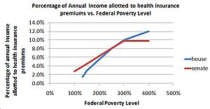 300px-Percentage_of_income_allotted_to_pay_for_health_insurance_vs._federal_poverty_level_for_house_and_senate